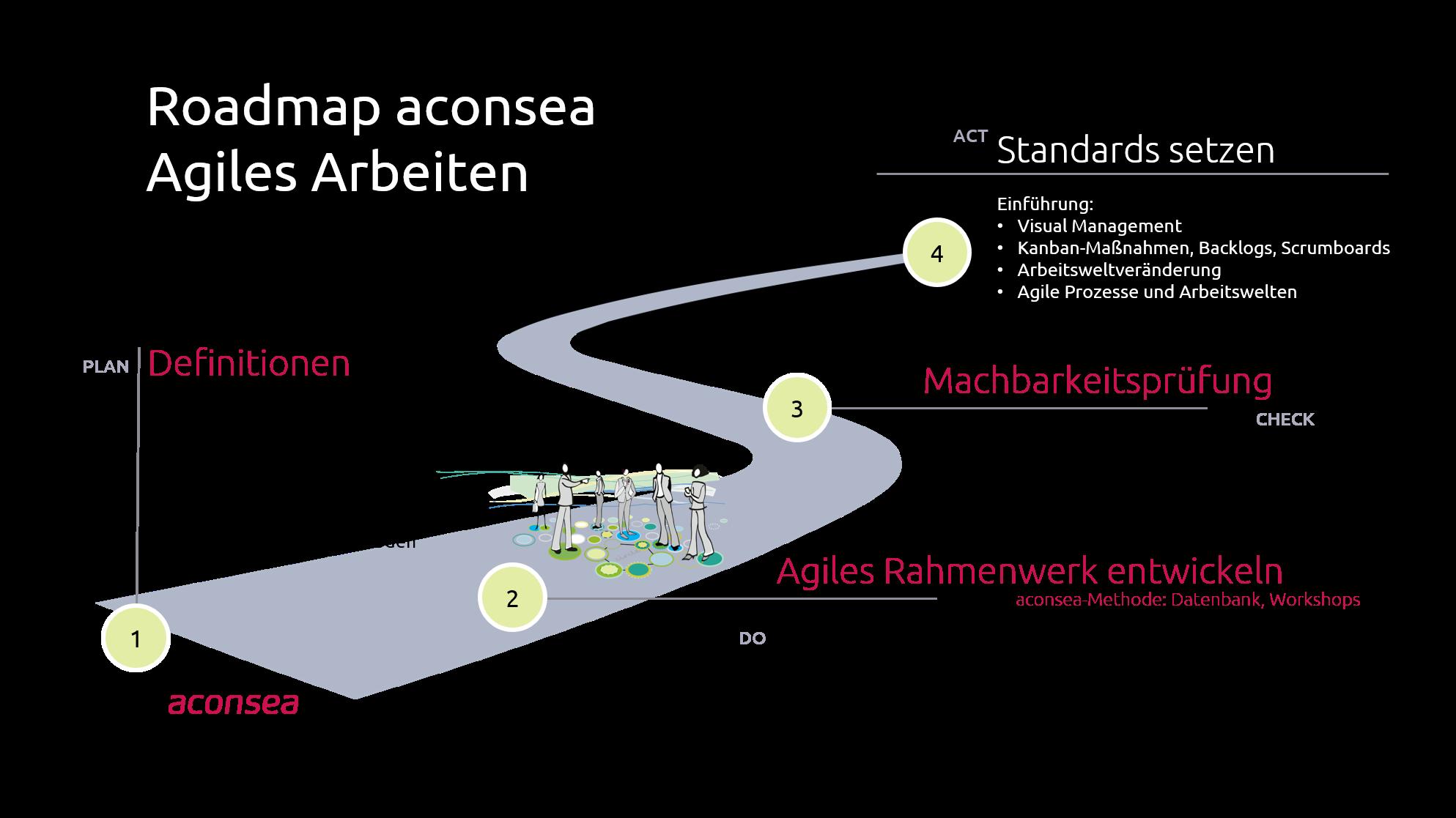 Roadmap Agiles Arbeiten
