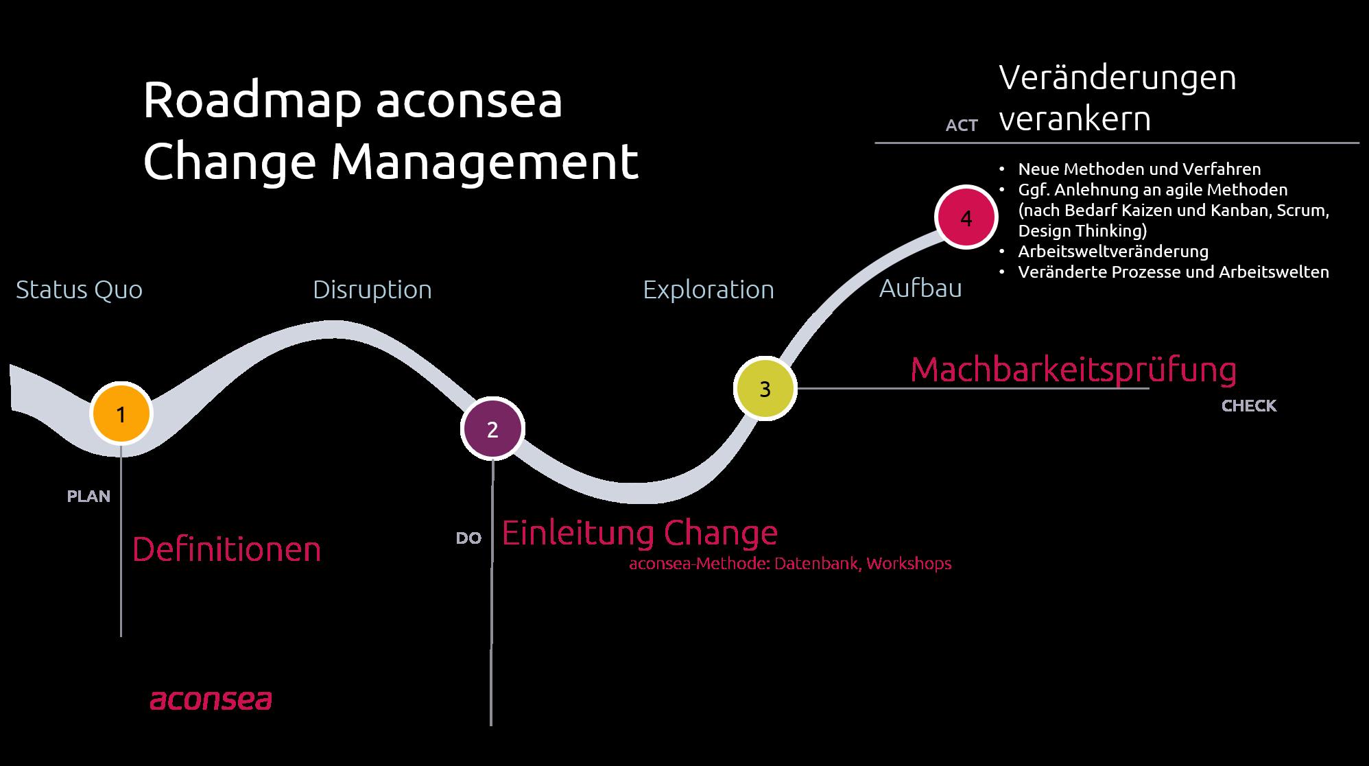 Roadmap Change Management