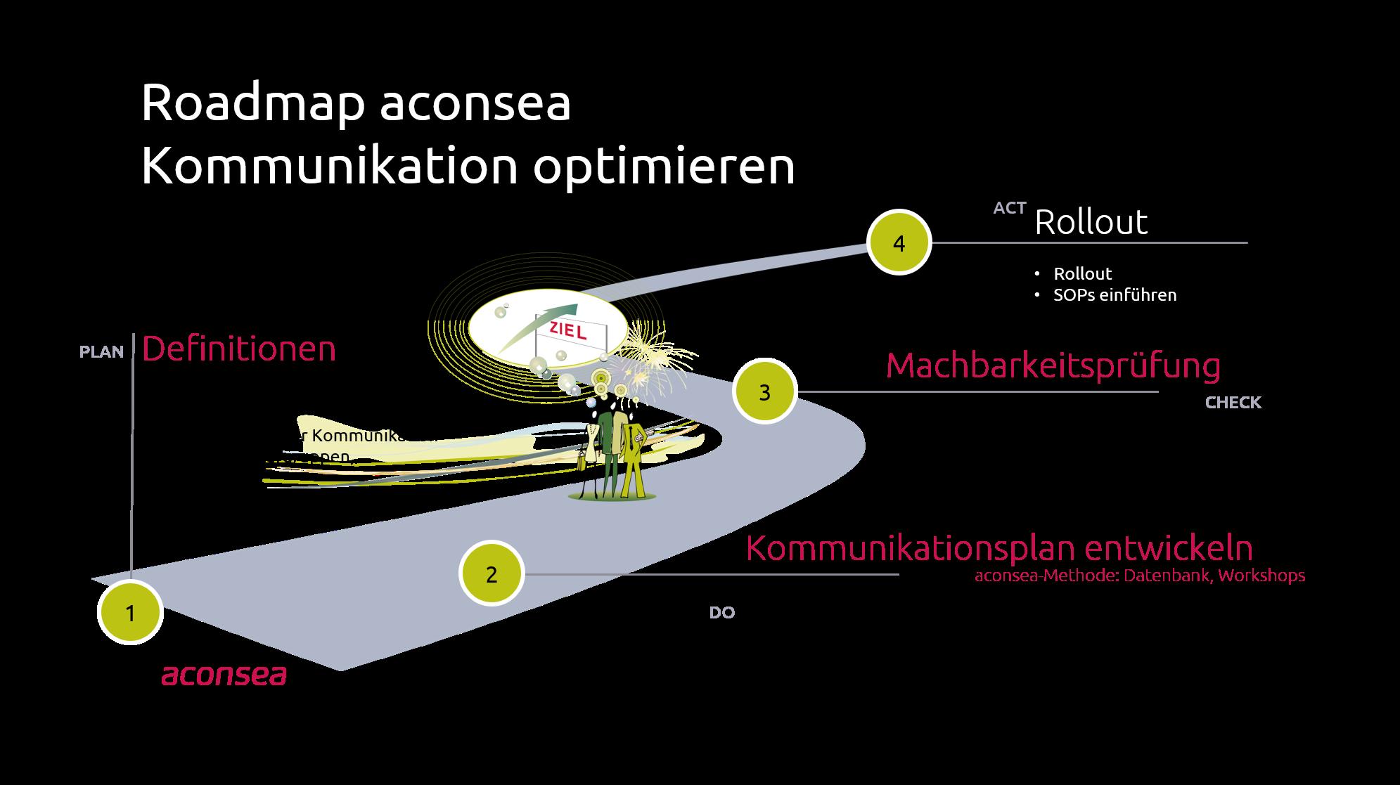 Roadmap Kommunikation
