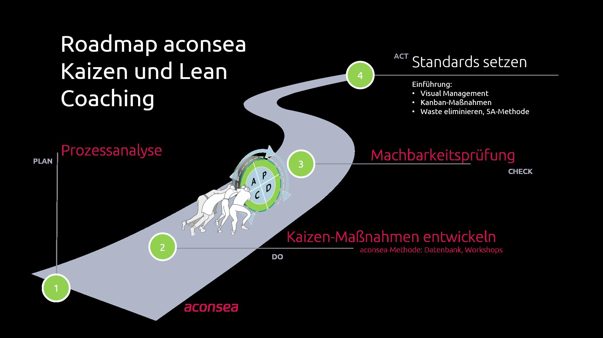 Roadmap Kaizen Lean