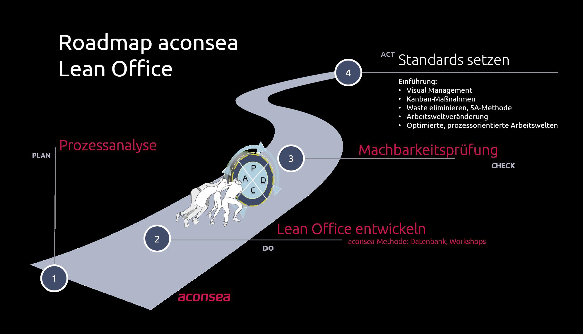 Roadmap Lean Office