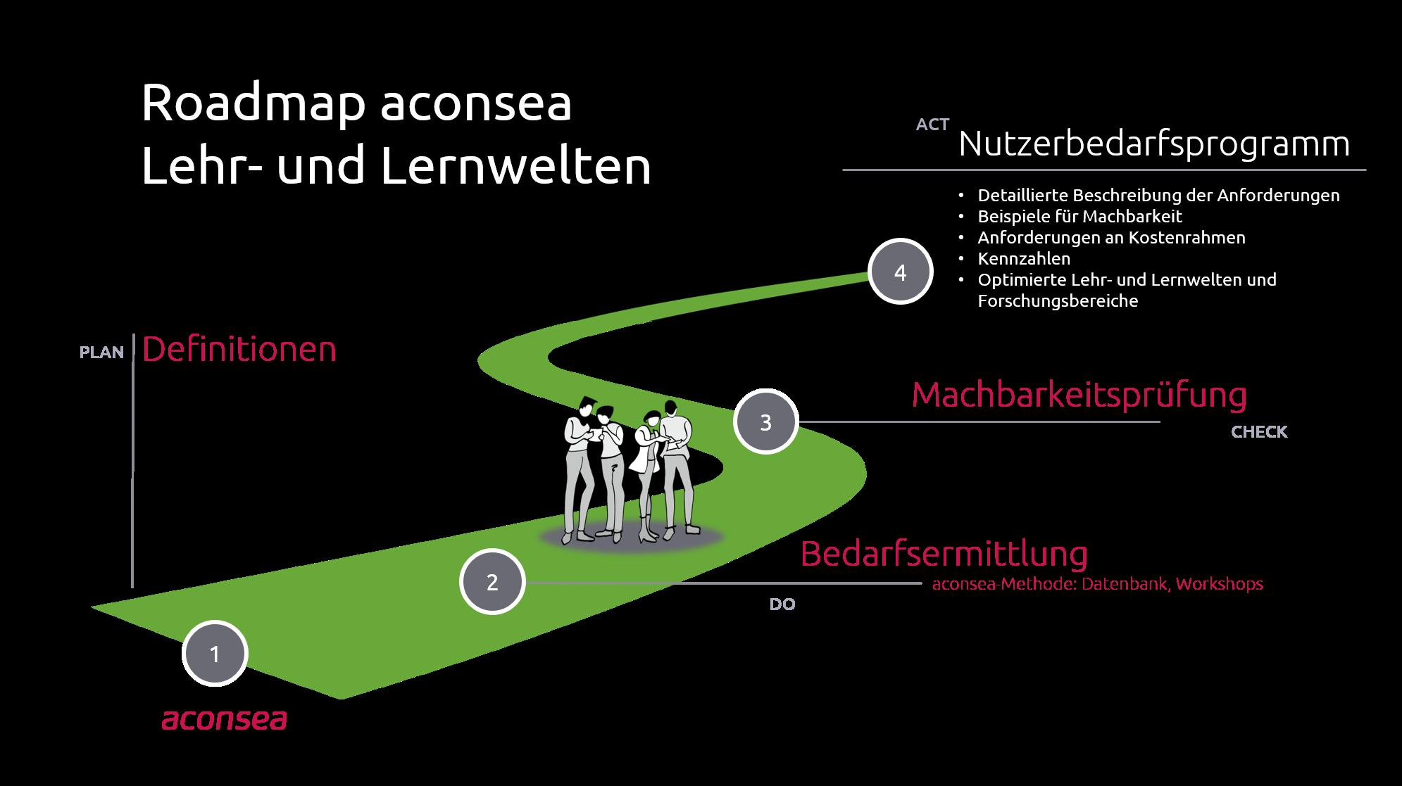 Roadmap Lehr- und Lernwelten