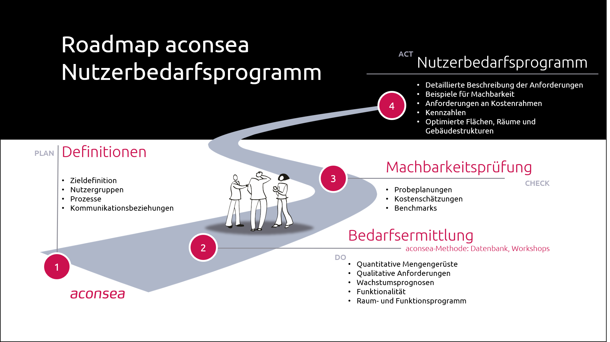 Roadmap Nutzerbedarfsprogramm